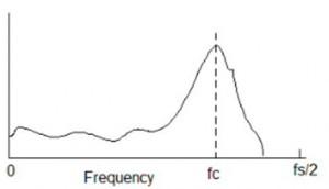 Half-range frequency spectrum