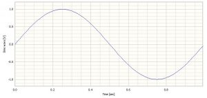A 1Hz sinewave sampled at 128 samples/second to upsample and downsample