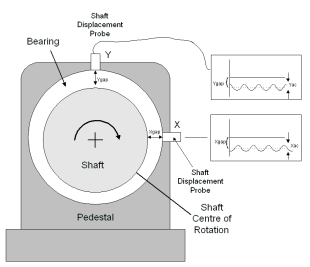 Positioning probes