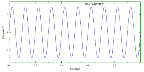 Figure 1: 10Hz sinusoidal time series