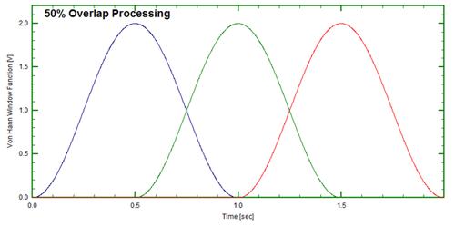 Figure 11: 50% overlap