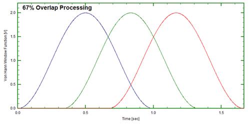 Figure 12: 67% overlap