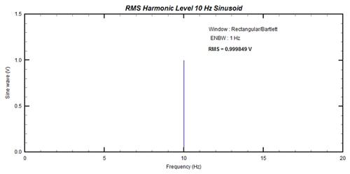 Figure 2: FFT of 10Hz sinusoid