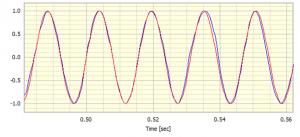 Two sinewaves overlaid