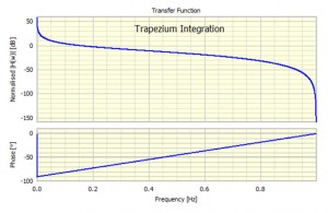 Transfer function for the Trapezium integrator