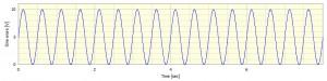 +/- 5V sine wave with 5V mean