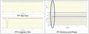 Figure 3: Complex spectrum & equivalent modulus/phase
