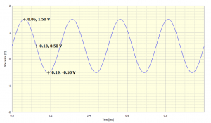 Fig 2: Sinusoid with mean of 0.5
