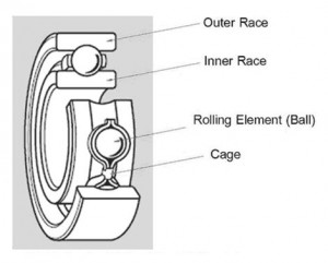A typical roller bearing