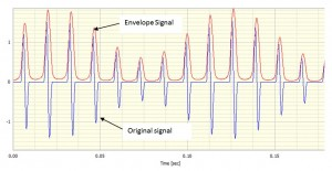 Simulated impulse train which has been modulated and its envelope signal