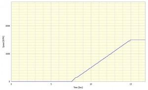 Speed v time curve