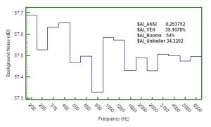 Noise spectrum comparing AI metrics