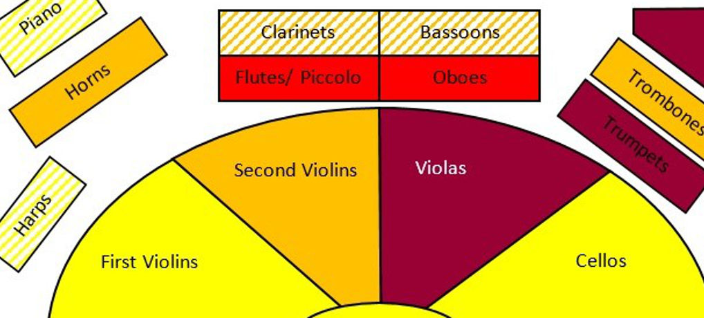 Read more about the article Is Orchestral Noise Damaging Hearing?