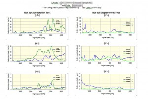 Example report of exhaust vibration measurement
